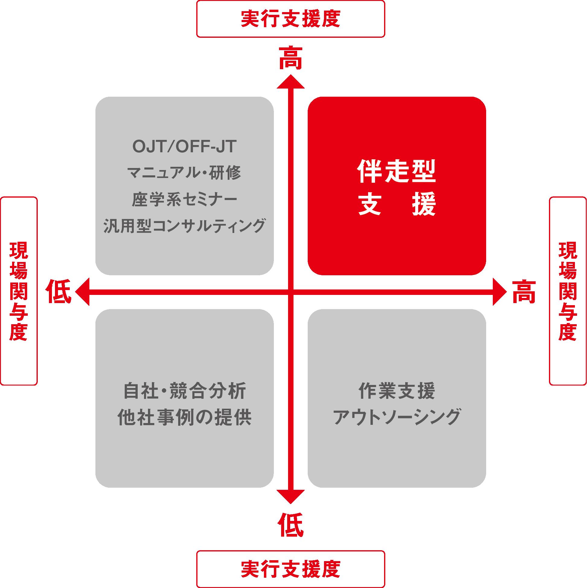 伴走型支援サービス概念図